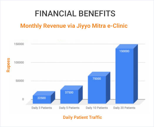 jiyyo mitra e-clinic benefits
