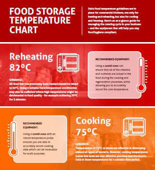 Food Storage Temperature Chart