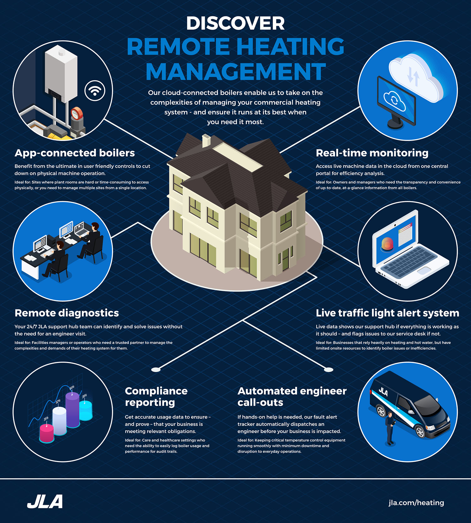 Discover remote heating management
