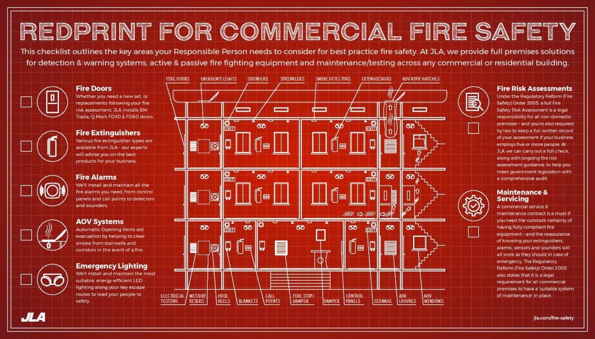 Fire saefety checklist