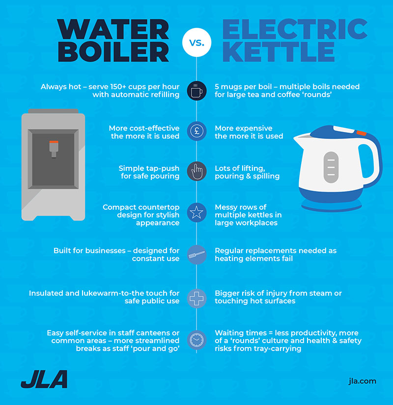 Water Boiler vs Kettle Infographic Guide