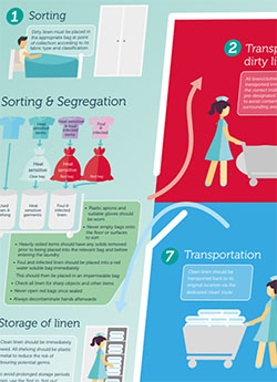 FREE Download: Care Home Laundry Guide