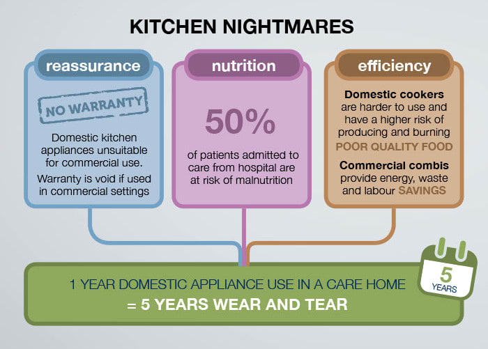 Why domestic kitchen equipment could burn a hole in your pocket