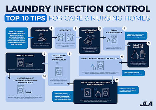 Laundry infection control