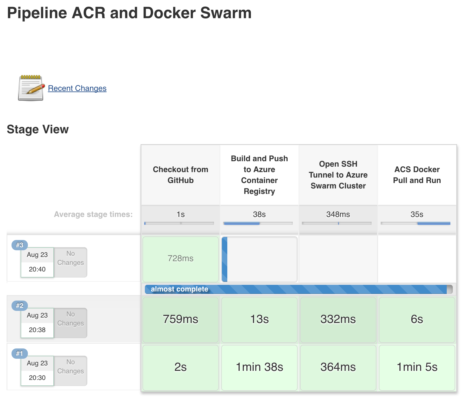 Complete pipeline with Jenkins, ACS (Docker Swarm), and Azure Container Registry