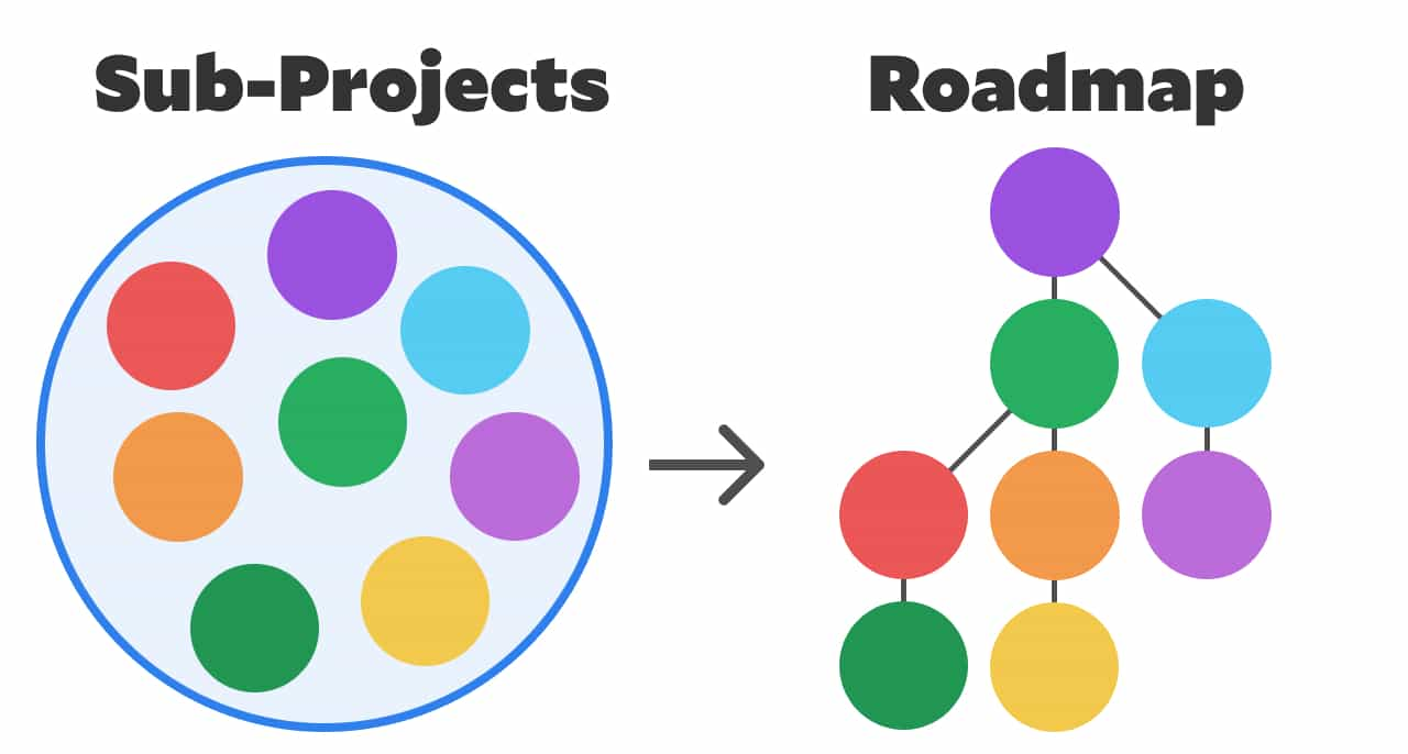 Sub-projects within the full project on the left. Sub-projects organized into a roadmap on the right.