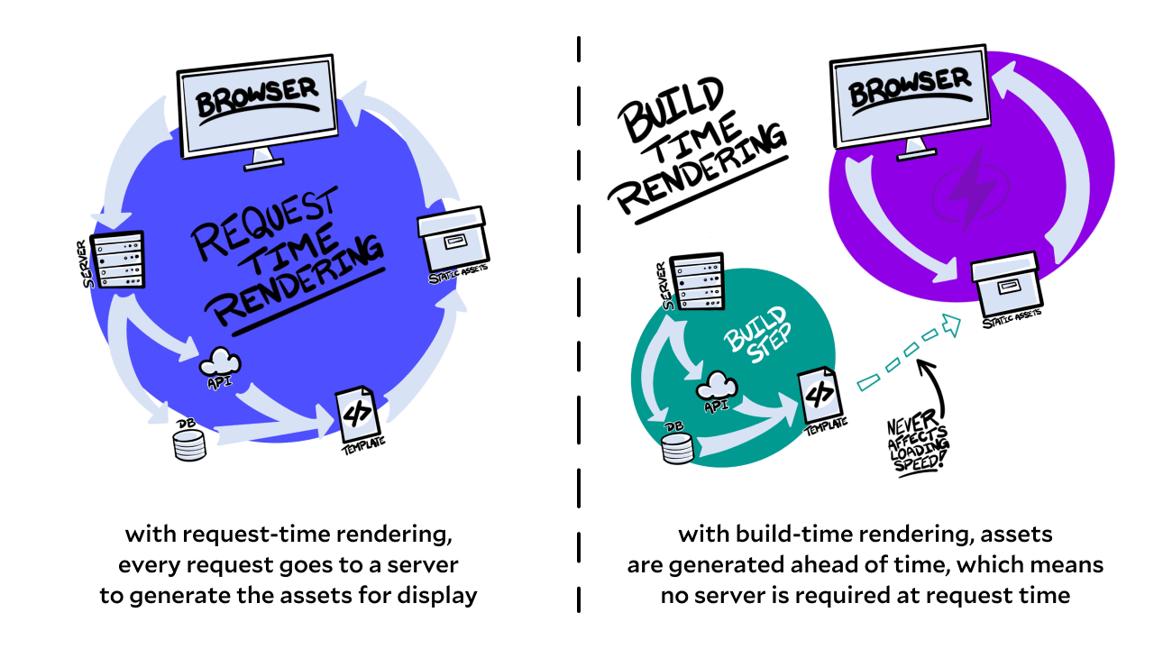 Flowcharts of both request time rendering and build time rendering.