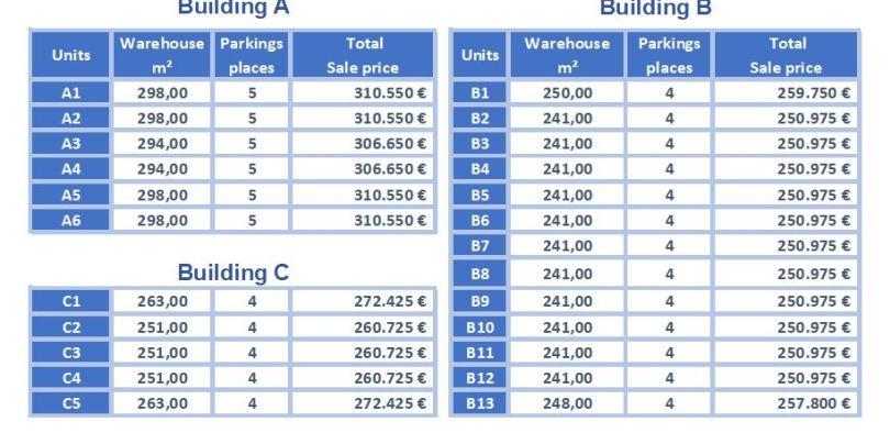 Industrial & Logistics for sale Liège