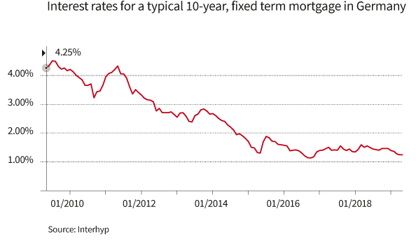 Mortgage Interest Rates at Record Lows