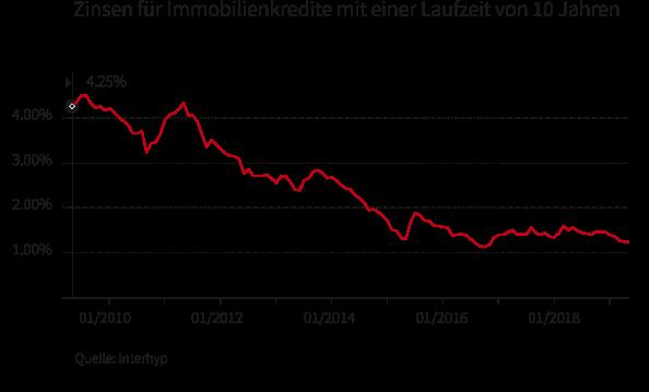 Hypothekzinsen auf Rekordtief