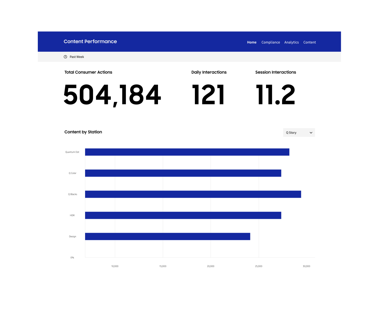 dashboard screen showing content performance