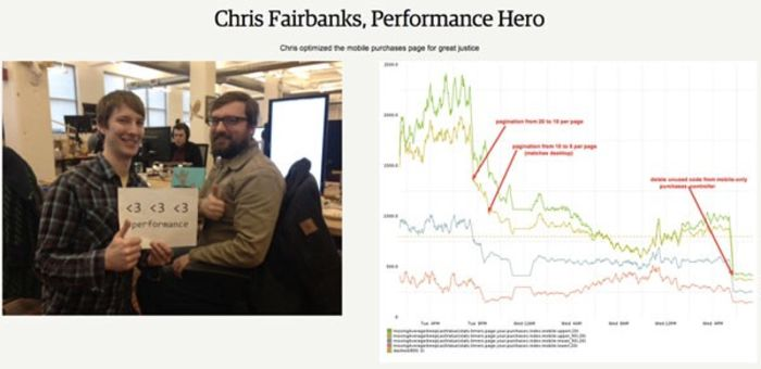 Chris Fairbanks acknowledged for optimizing the mobile purchases page at Etsy