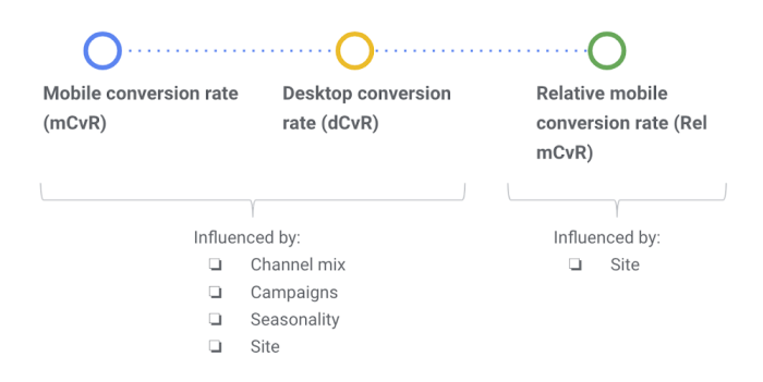 Explanation of Relative mobile conversion rate and its components