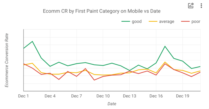 Plotting Conversion Rate for each First Paint Category (good, average, slow)