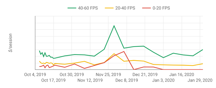 Plotting Revenue per session for a specific device (iPhone 8) depending on FPS after click