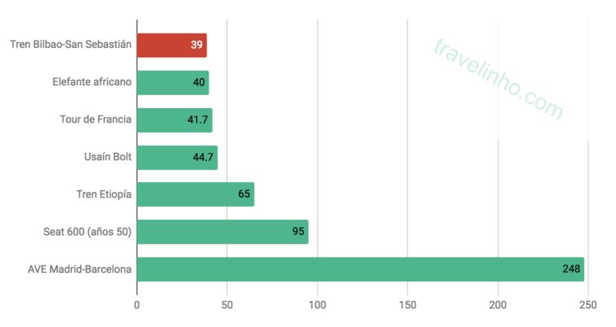 Comparación de velocidades del tren más lento