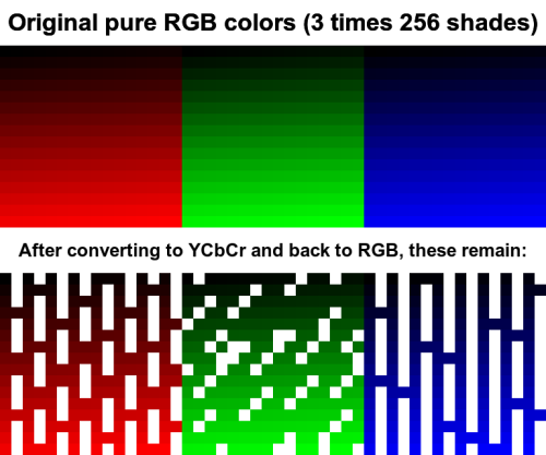 Why JPEG is like a photocopier (generation loss)