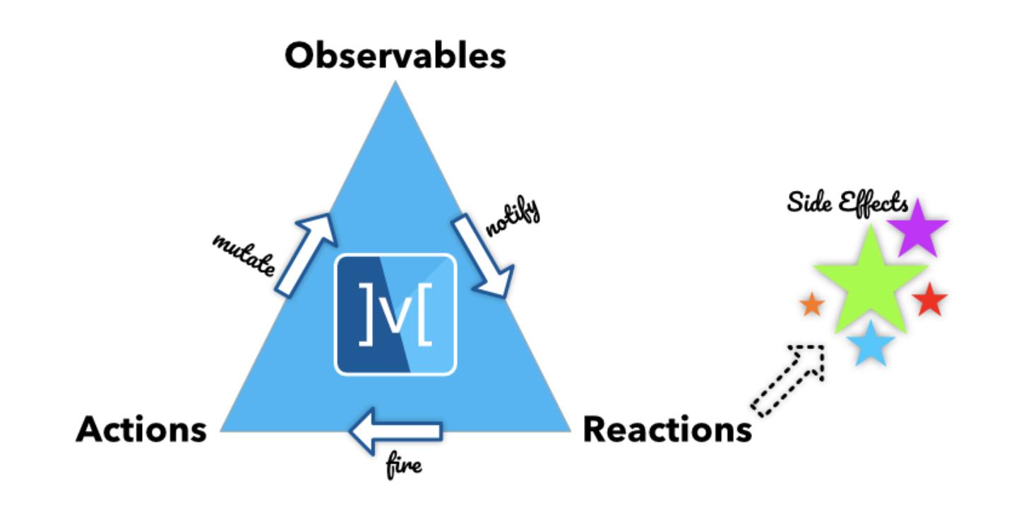 MobX triad