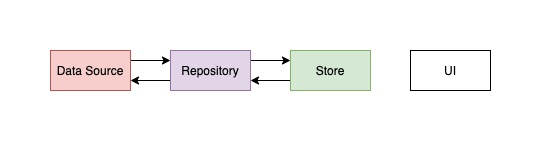 A store can call functions from one or more repositories
