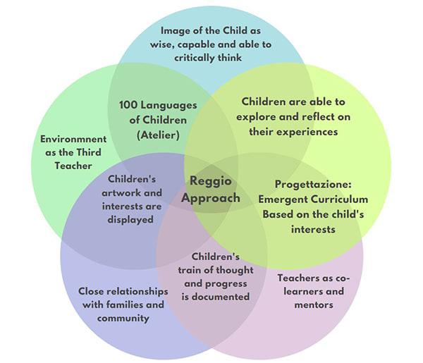 Reggio Inspired