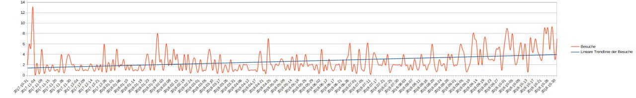 Grafik mit den Besucherzahlen aus dem ersten Jahr
