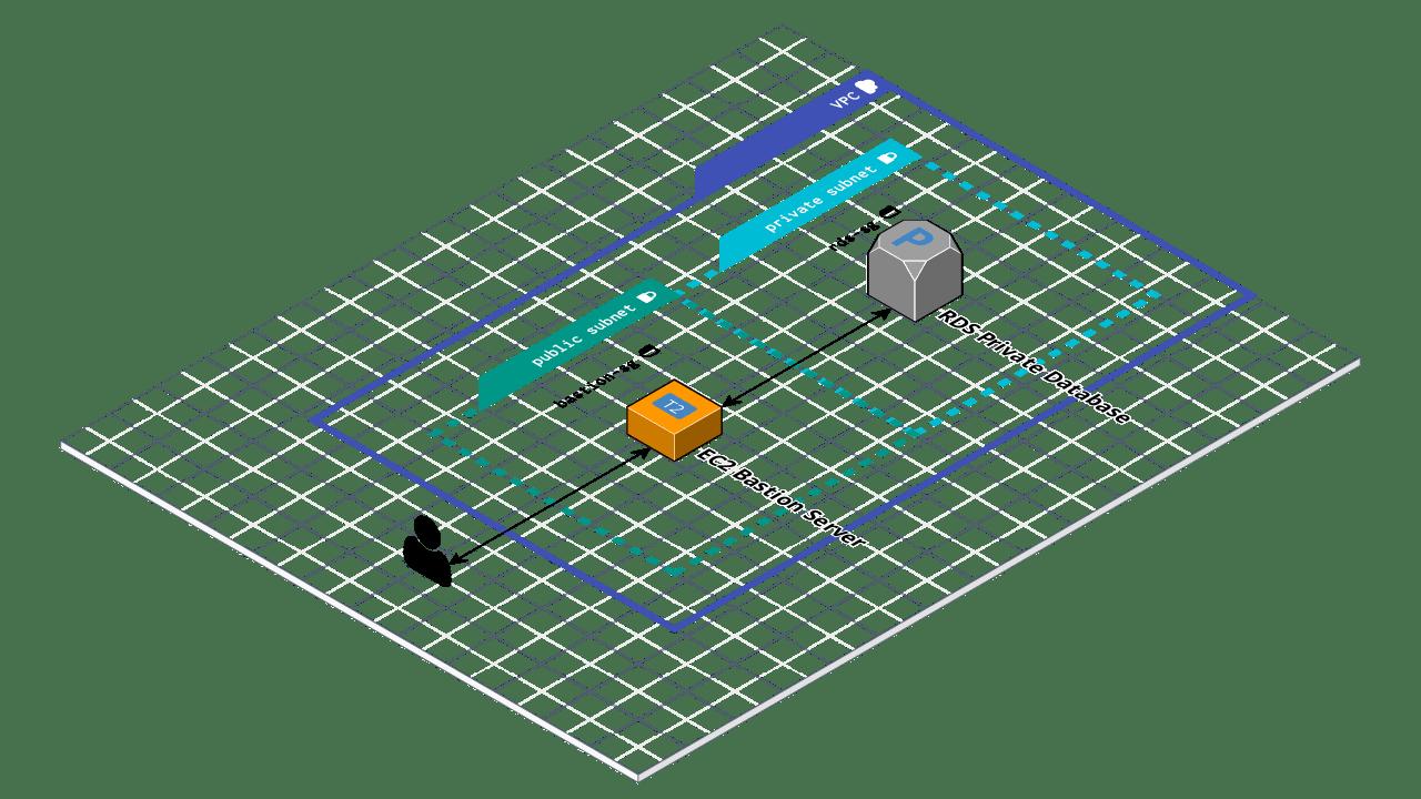 bastion architecture diagram