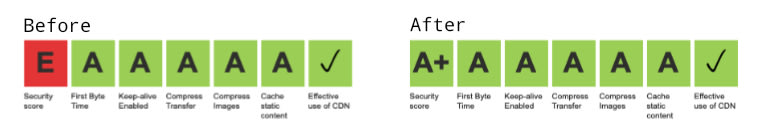 Before and after WebPageTest results