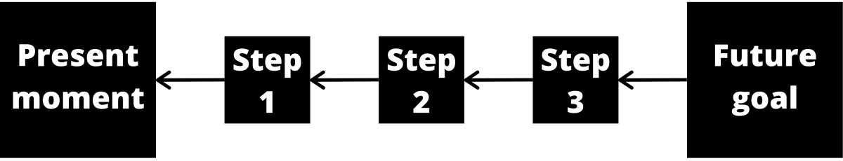A diagram of backcasting