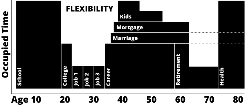 Why Travel While Young Graph