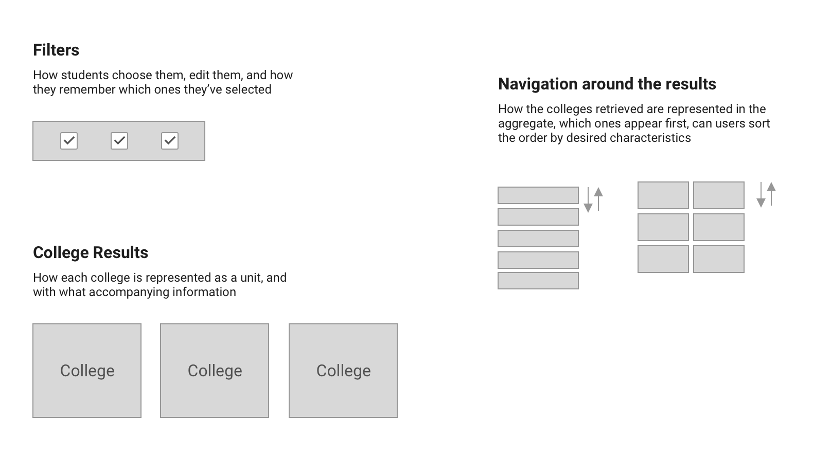 The constituent parts of our solution include filters, college results, and some form of navigation around the results.