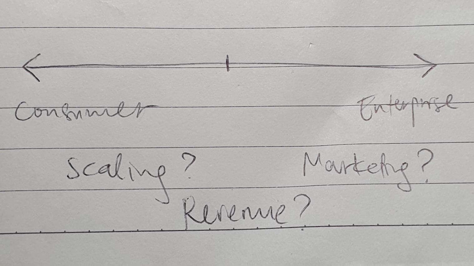 consumer vs enterprise