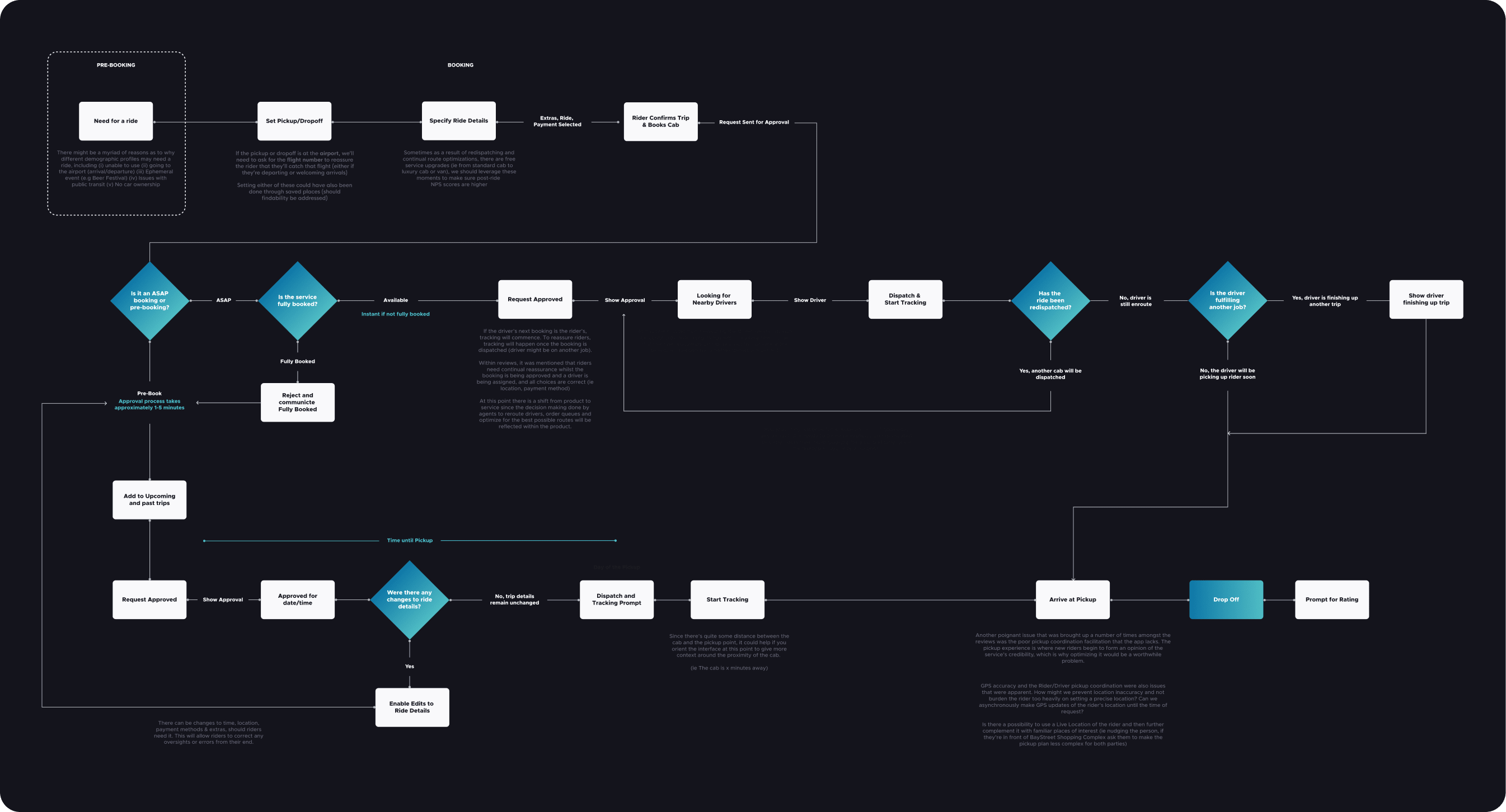 This is the full journey map from pre-booking to the point of booking.