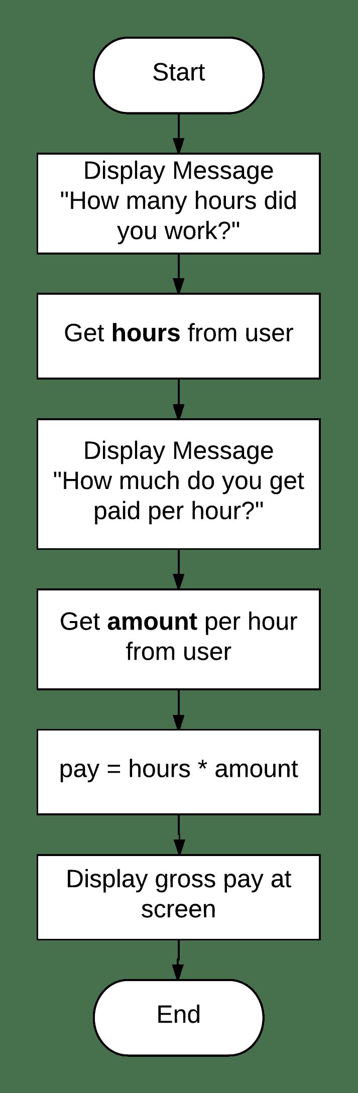 Calculate gross pay algorithm