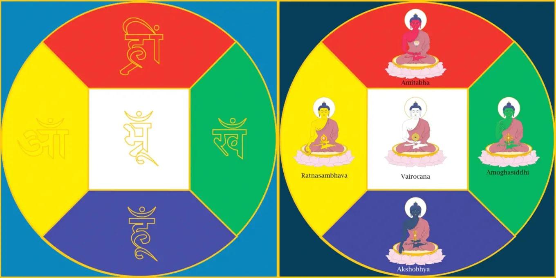 Pancha Bija and Jina Buddha Mandalas