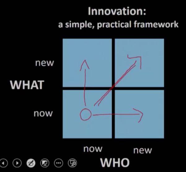 Конспект курса Innovation, Entrepreneurship and Entrepreneur's Mindset