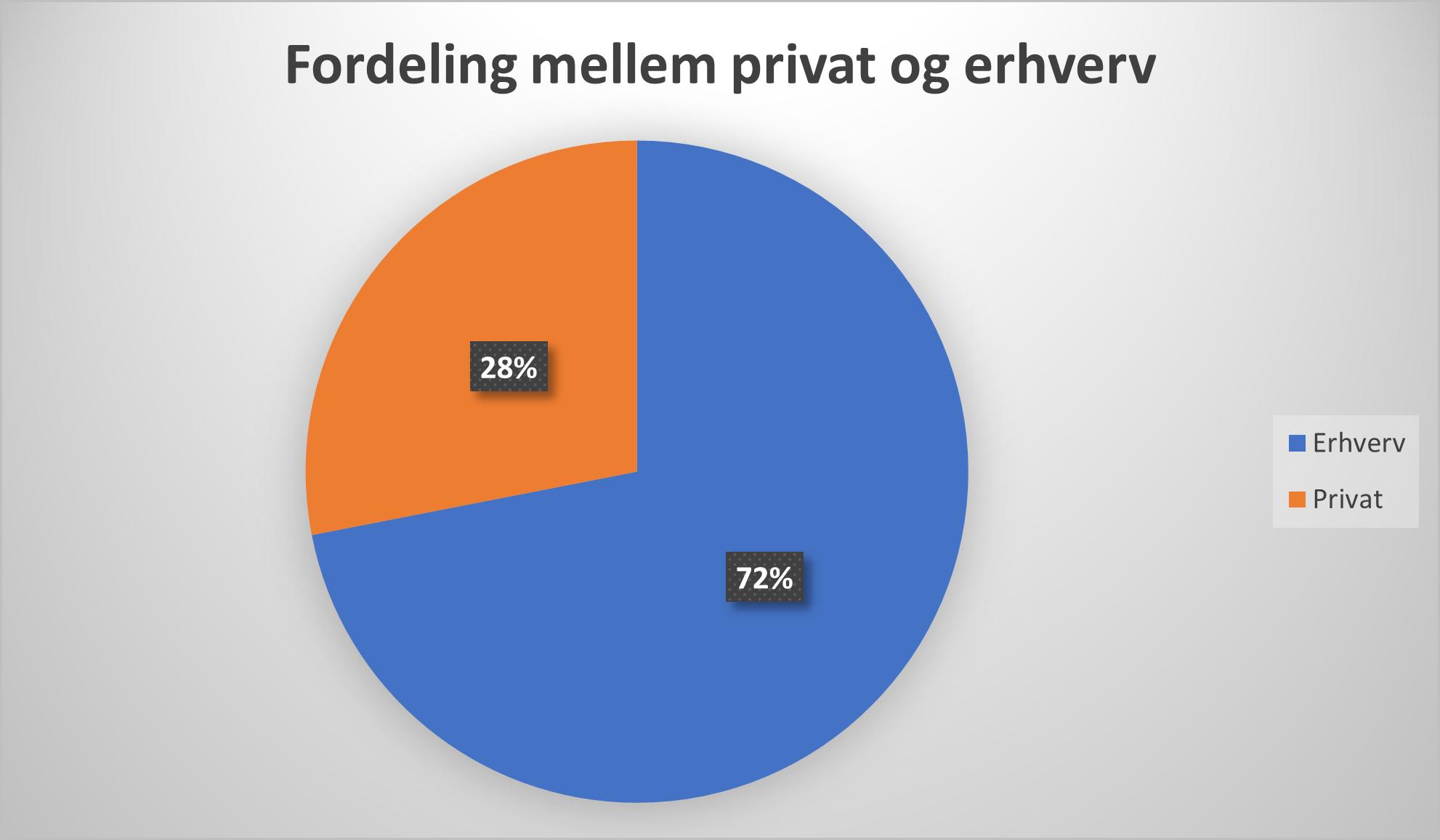 privat og erhvervskørsel.png
