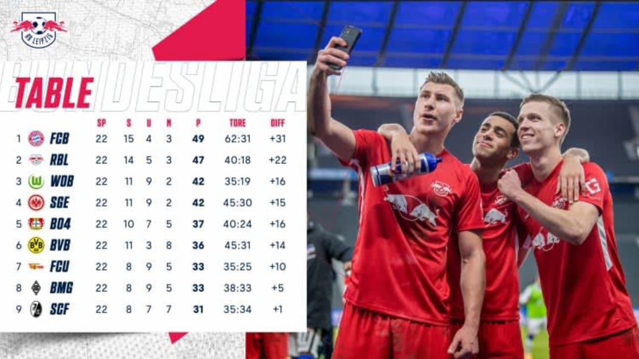 RB Leipzig cut Bayern Munich's lead to 2 points
