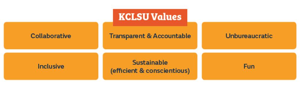KCLSU values