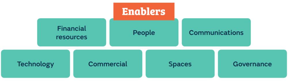 Enabling strategies