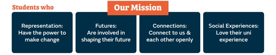 KCLSU Strategy Core Themes