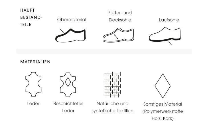 Schuhsymbole
