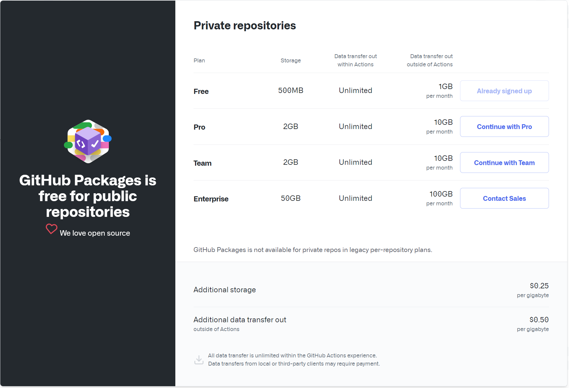GitHub Packages Pricing
