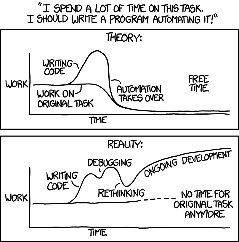 Graph showing that you spend forever automating a task