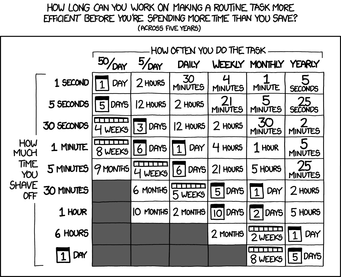 Chart calculating whether something is worth the time to automate
