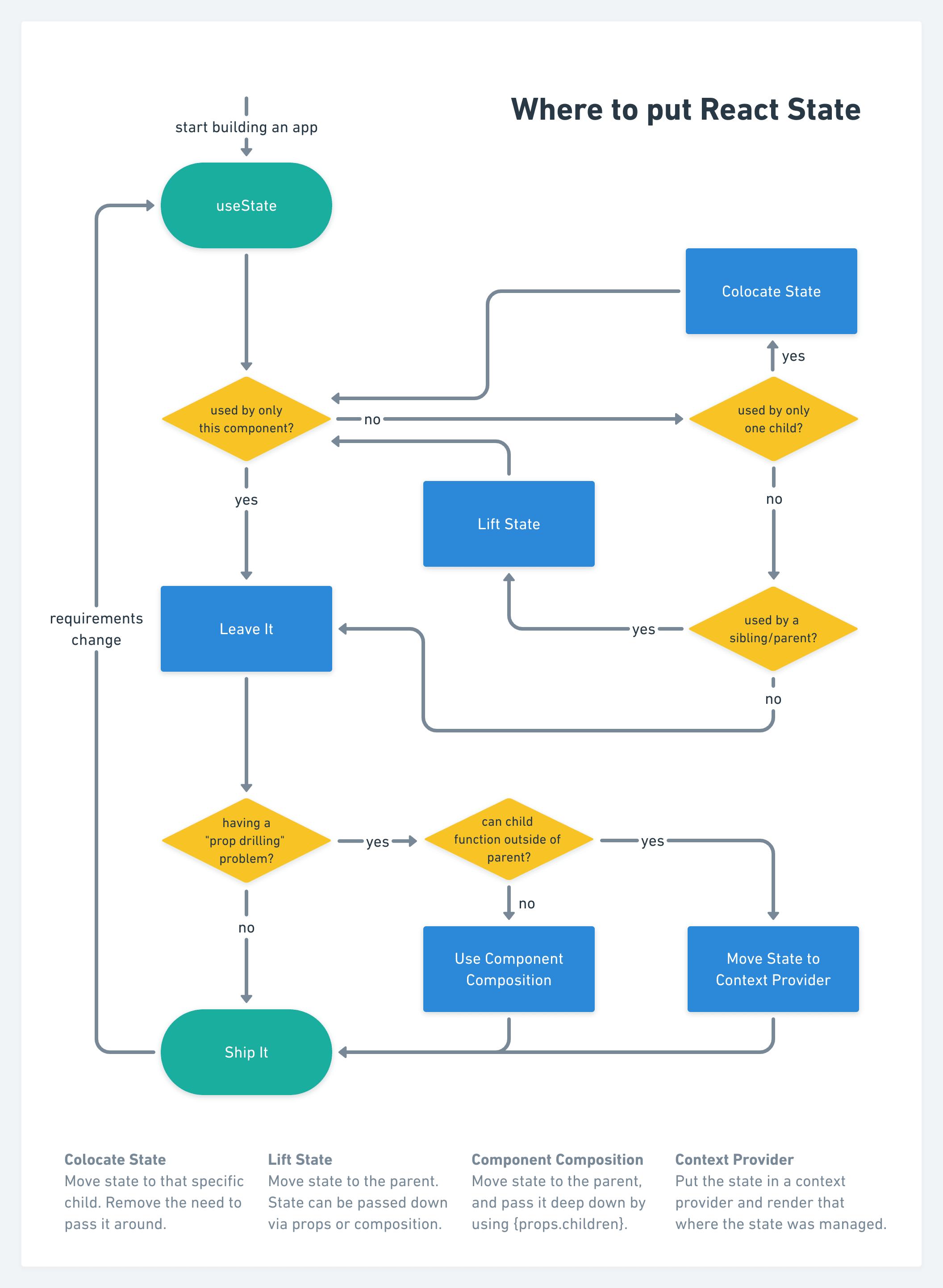 where to put react state