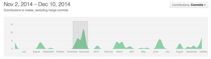 ng-stats graph for collaborators
