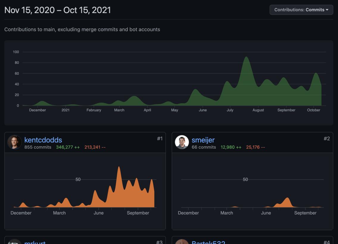 GitHub contributor graph