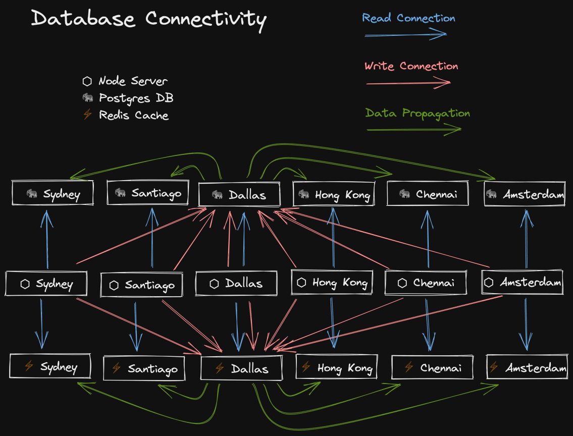 Excalidraw diagram of a databases in different regions