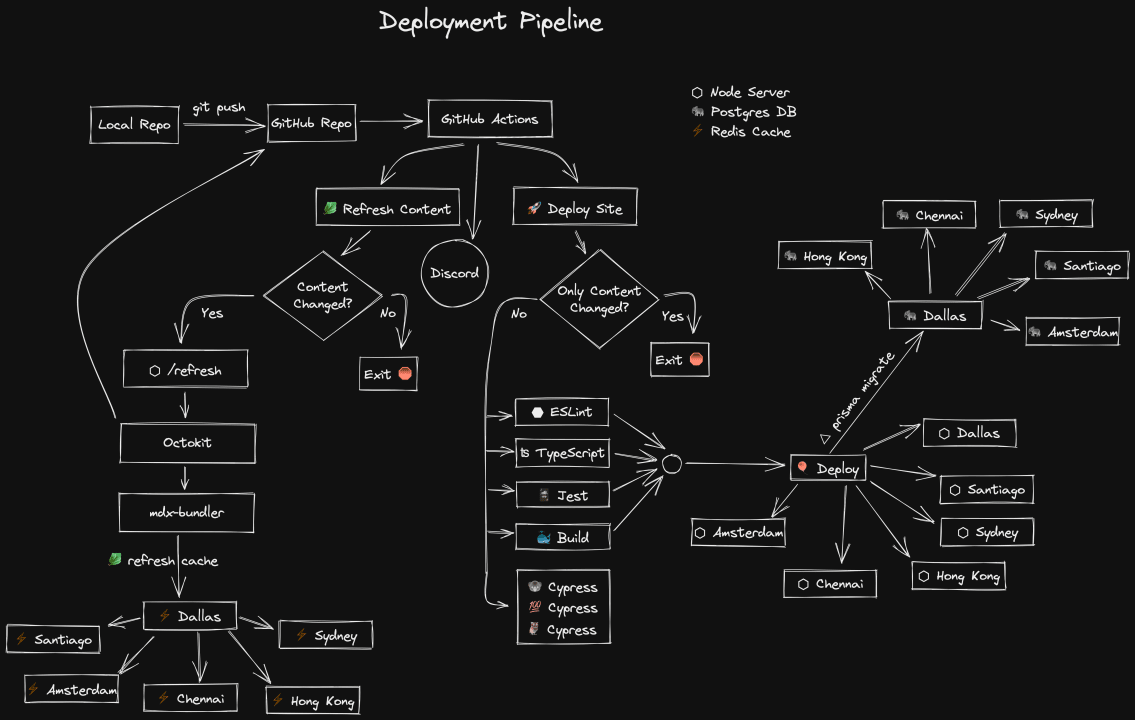 Excalidraw diagram of a deployment pipeline