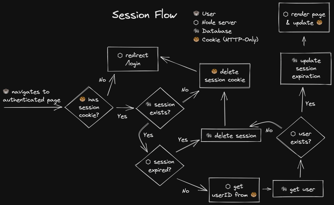 Excalidraw diagram of a user going to an authenticated page and the session being resolved to a user or the user getting redirected to login